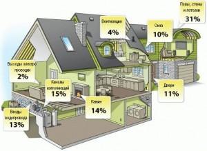Потери тепла через конструкции дома