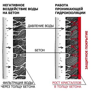 Проникающую гидроизоляцию бетона бетон купить в миассе