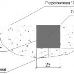 Гидроизоляция пола