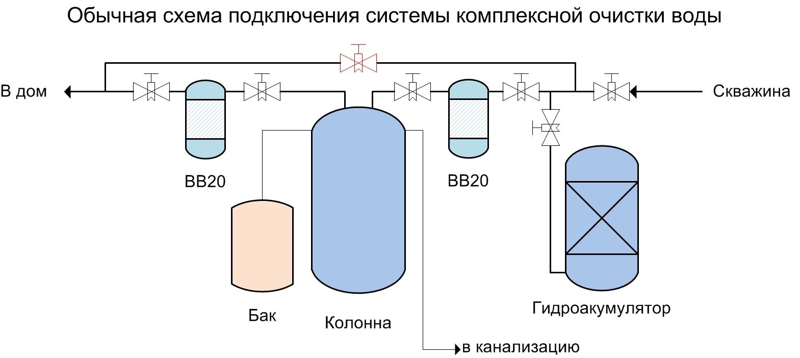 Схема подключения системы умягчения воды