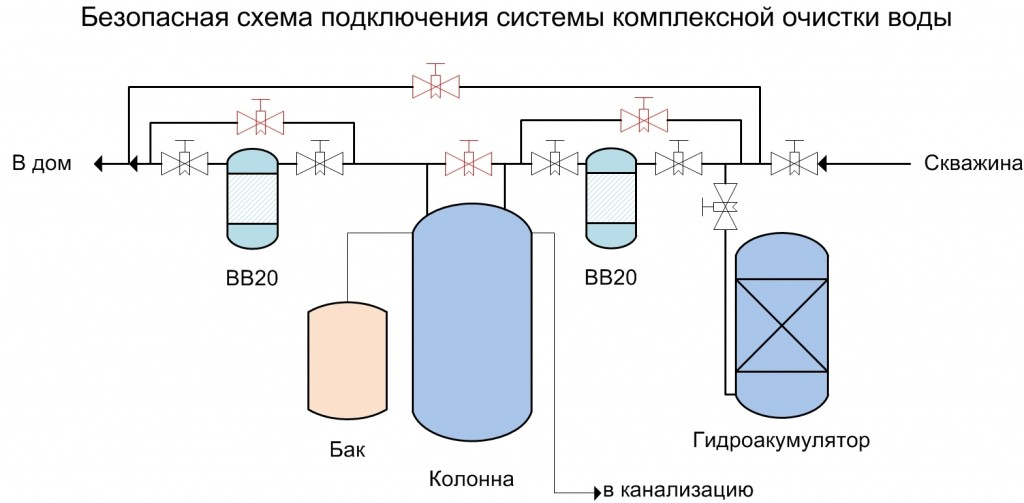 Схема подключения фильтров очистки воды